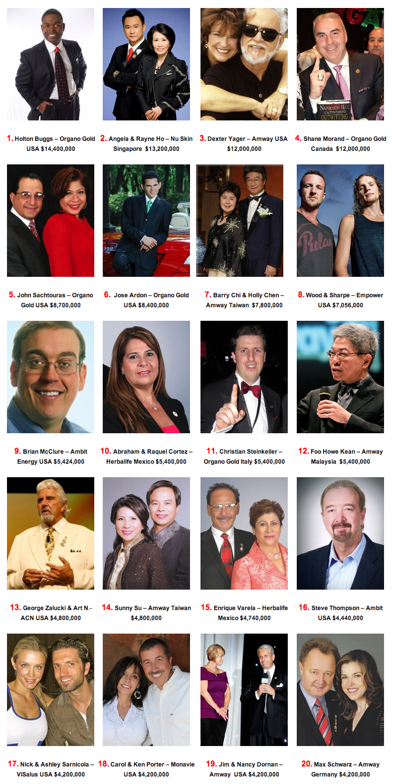 Lista de millonarios del mercadeo en red