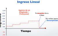 ingreso lineal