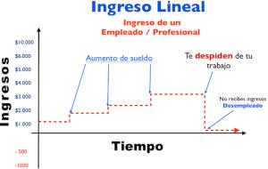 que es ingreso lineal, ingresos liineales